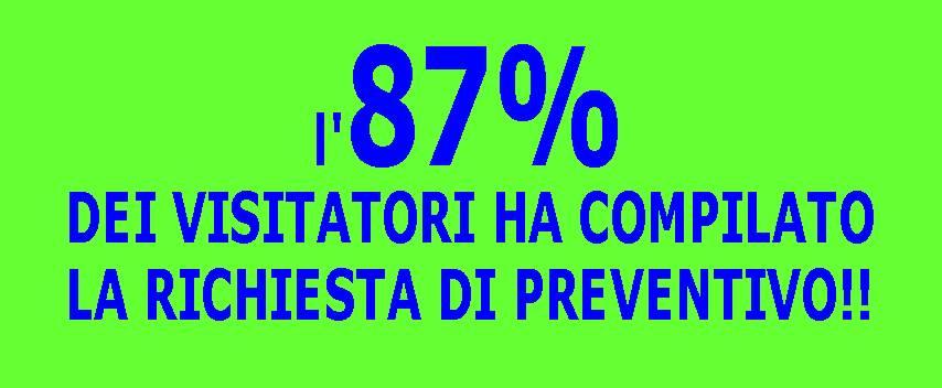 L'87% dei visitatori ha compilato la richiesta di preventivo